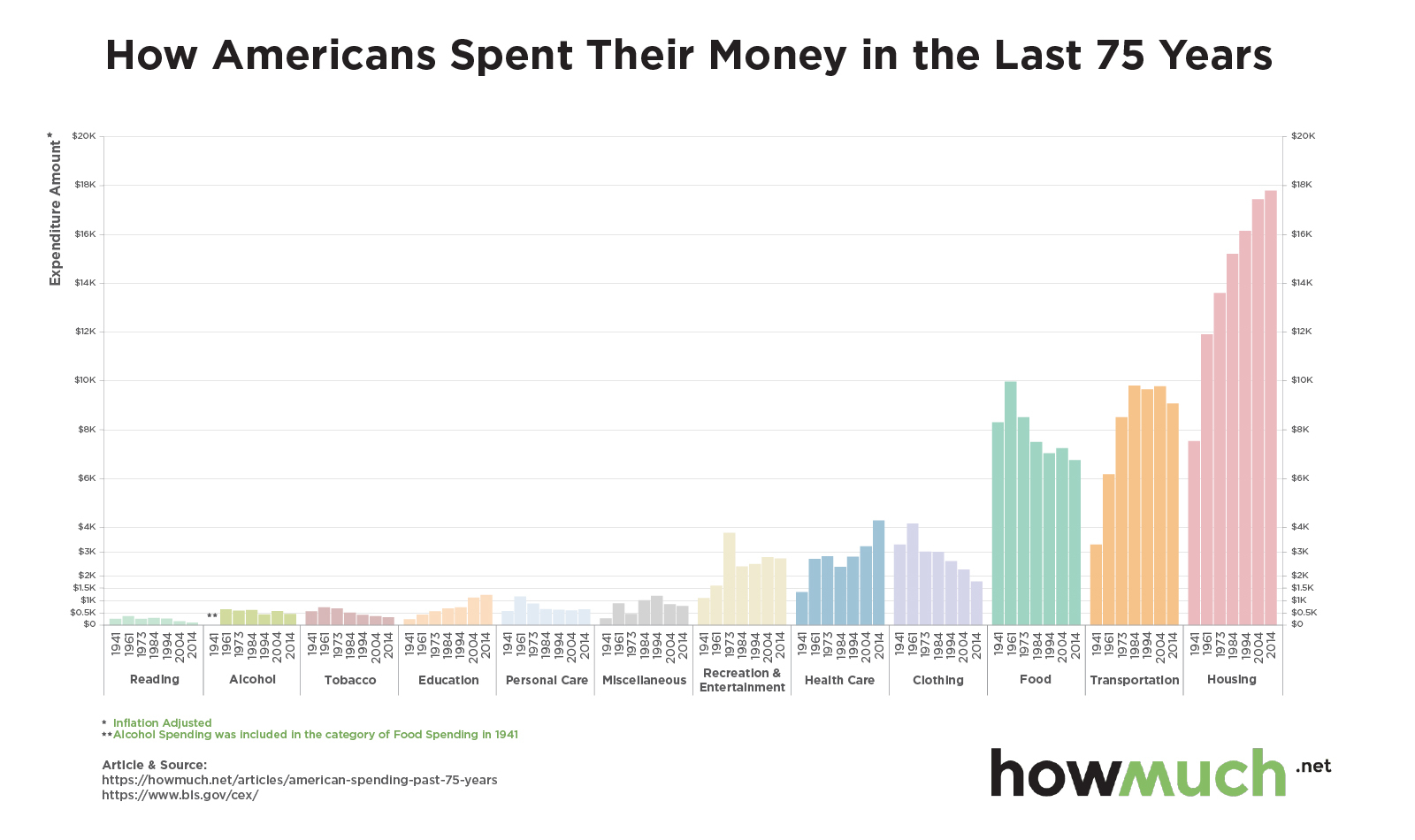 So Much Insight In One Chart Spending Trends The