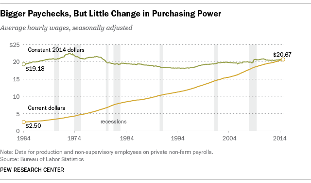 Trump and Sanders and the economy - purchasing power chart