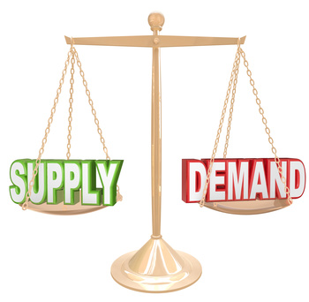 Rising demand against decreasing supply causes prices to rise. Falling demand against increasing supply causes prices to fall.